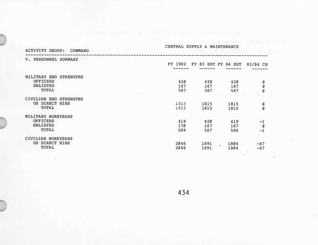 Department of the Air Force Justification of Estimates for Fiscal Year 1984, Operations and Maintenance, Air Force - Volume 1, Submitted to Congress January 1983