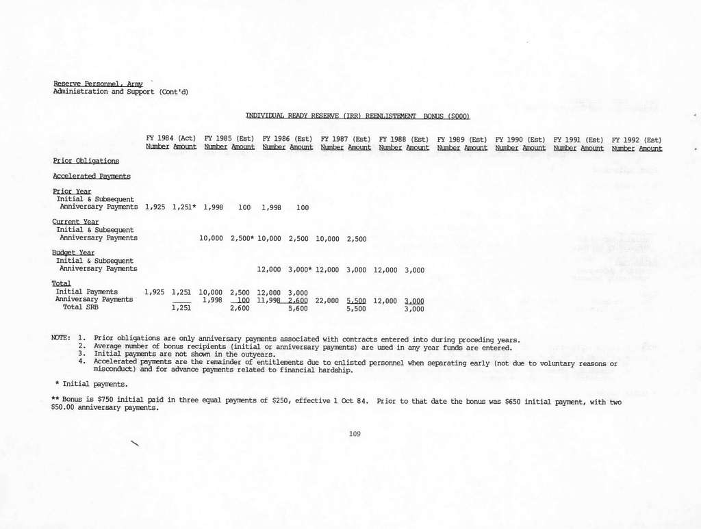 Department of the Army Justification of Estimates for Fiscal Year 1986, Reserve Personnel, Army, Submitted to Congress February 1985