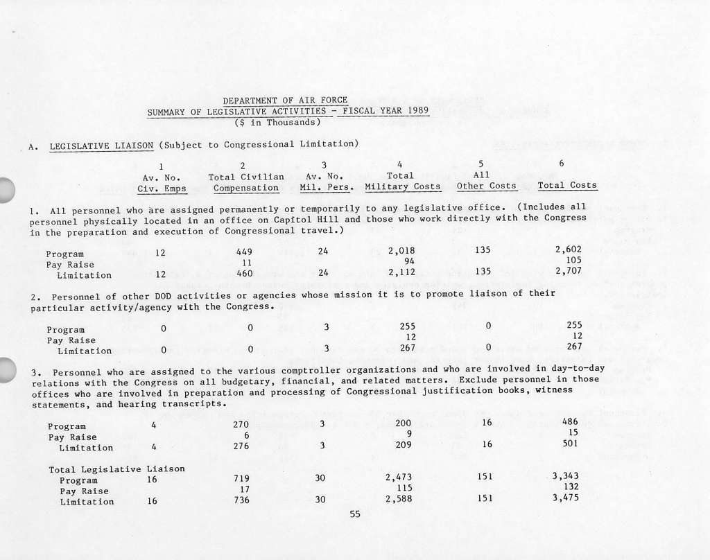 Department of the Air Force Justification of Estimates for Fiscal Year 19881989, Operation and Maintenance, Air Force Volume 2, Submitted to Congress January 1987