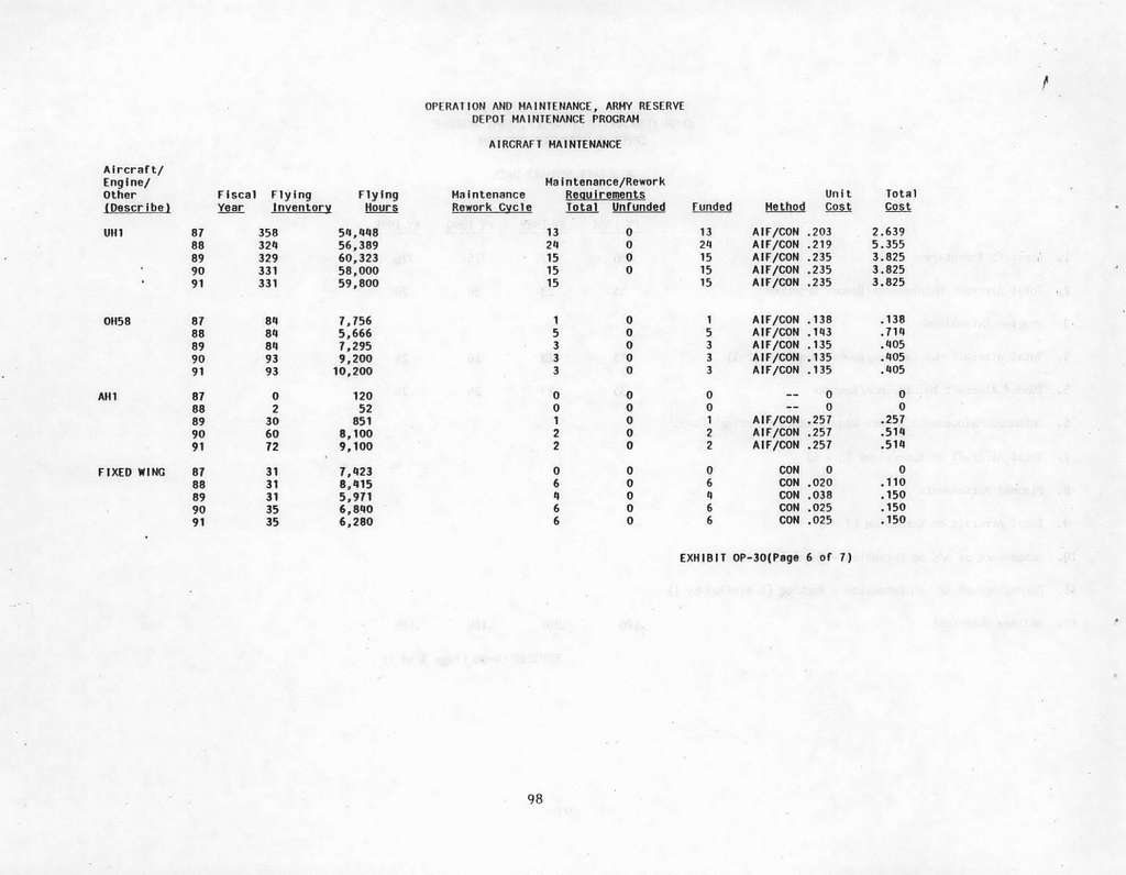 Department of the Army FY 1990FY 1991 Biennial Budget Estimates, Operation and Maintenance, Army Reserve, Submitted to Congress January 1989
