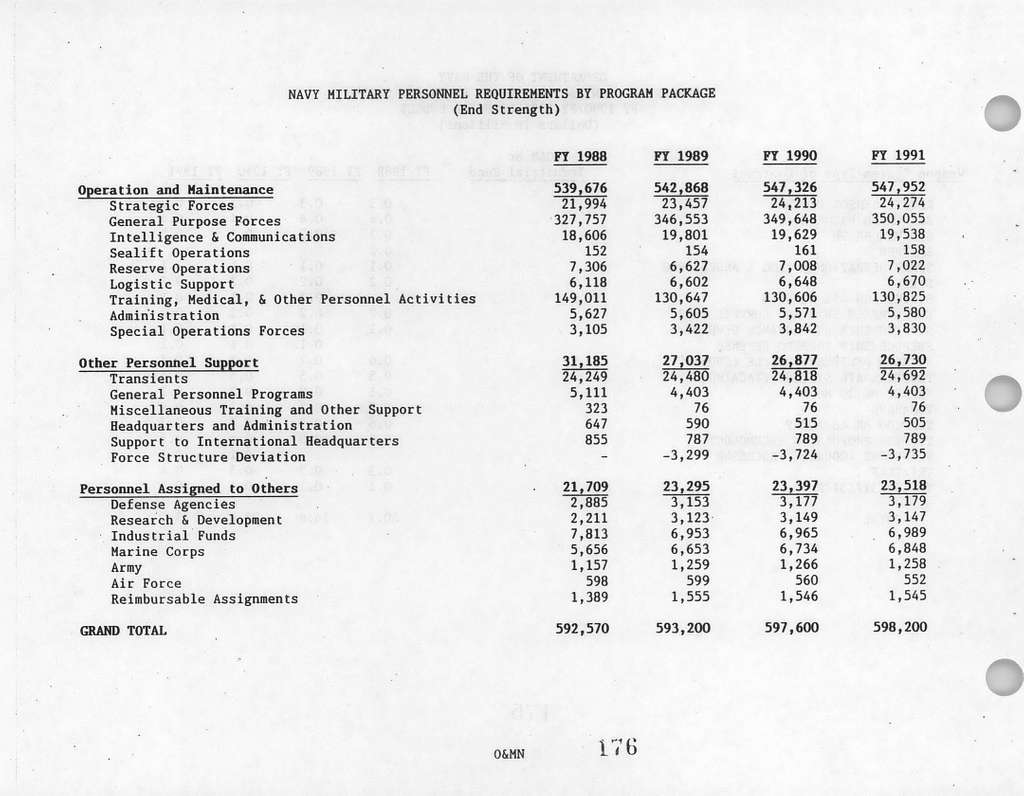 Department of the Navy Supporting Data for FY 1990 and FY 1991 Biennial Budget Estimates, Operating Appropriations Navy and Marine Corps, Submitted to Congress January 1989