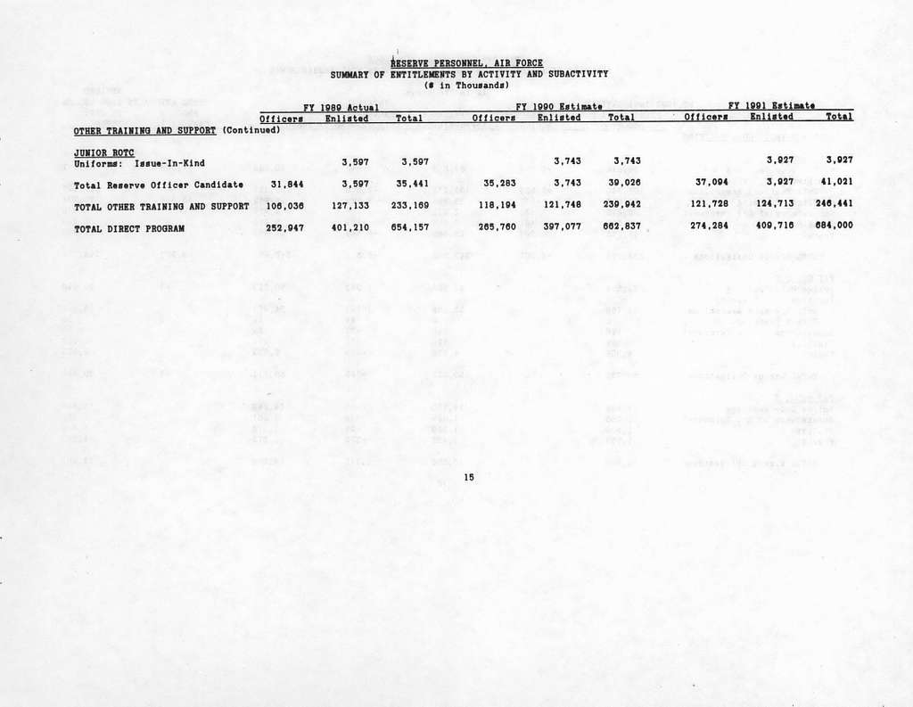 Department of the Air Force Justification of Fiscal Year 1991 Budget Estimates, Reserve Personnel, Air Force, Submitted to Congress January 1990