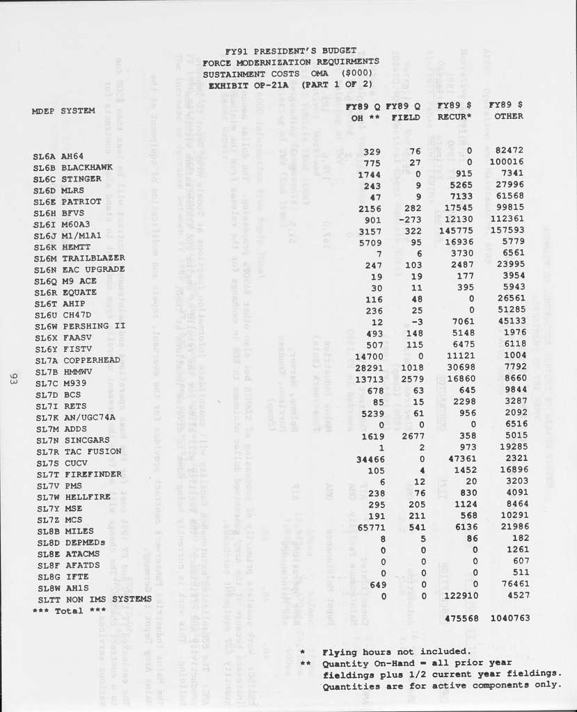 Department of the Army Justification of Estimates for FY 1991, Operation and Maintenance, Army Justification Book Volume 3, Submitted to Congress January 1990