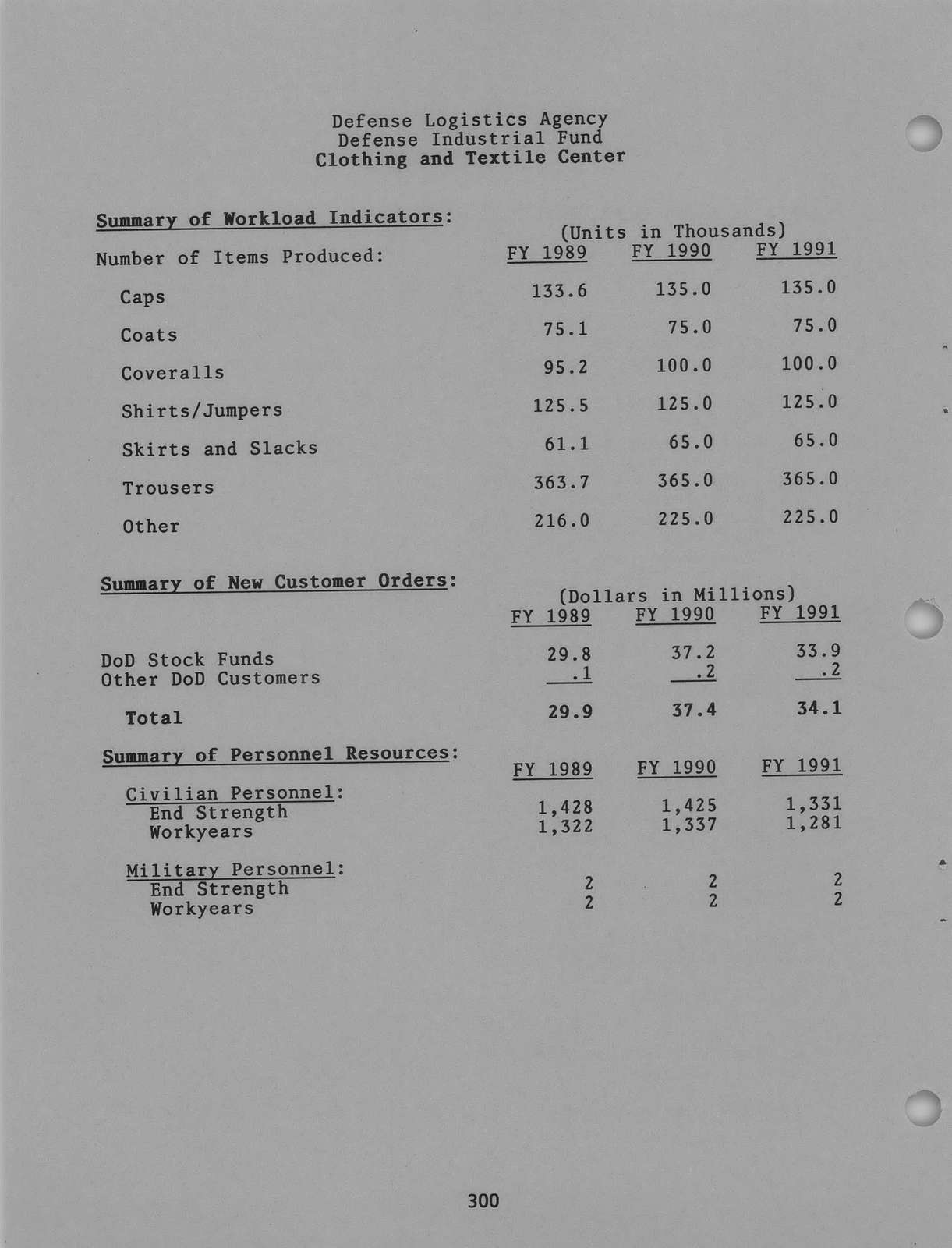 Office of the Secretary of Defense Industrial Fund Overview FY 1991, Office of the Secretary of Defense, February 1990