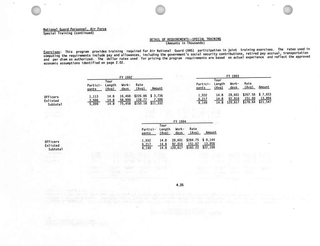 Department of the Air Force FY 1994 Budget Estimates, National Guard Personnel, Air Force, Submitted to Congress April 1993