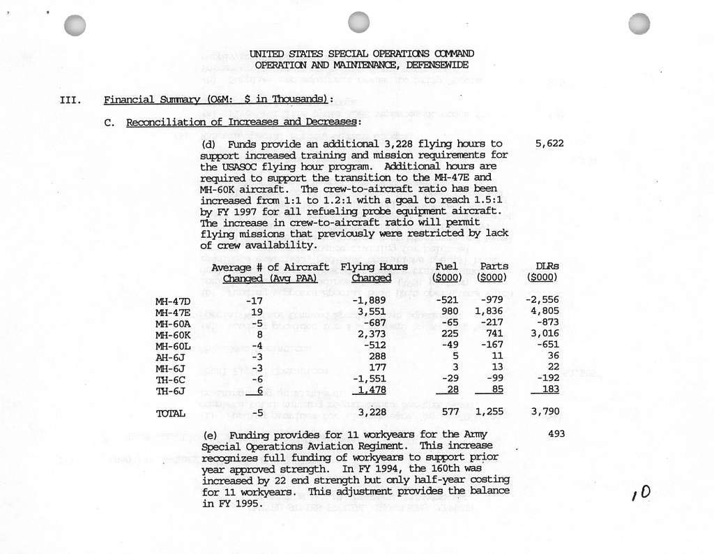 U.S. Special Operations Command Fiscal Year 1995 Budget Estimates, Justification of Estimates Operation and Maintenance Defensewide, February 1994, DD COMP (AR) 1092