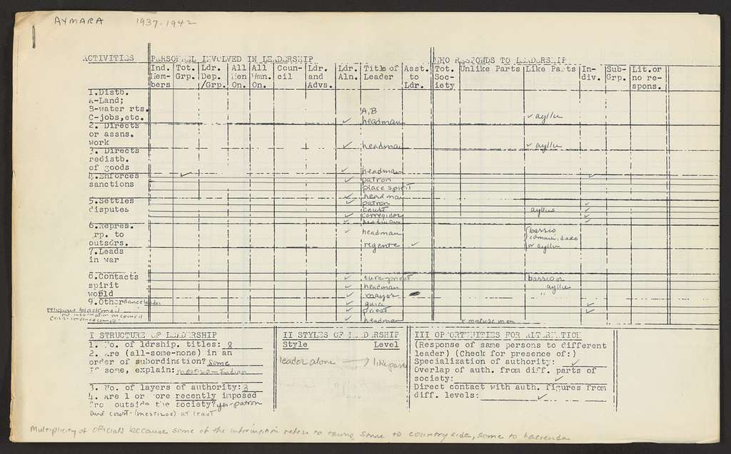 Alan Lomax Collection, Manuscripts, Performance style, studies, Leadership Study, Data, Raw data sheets, folder 1 of 2