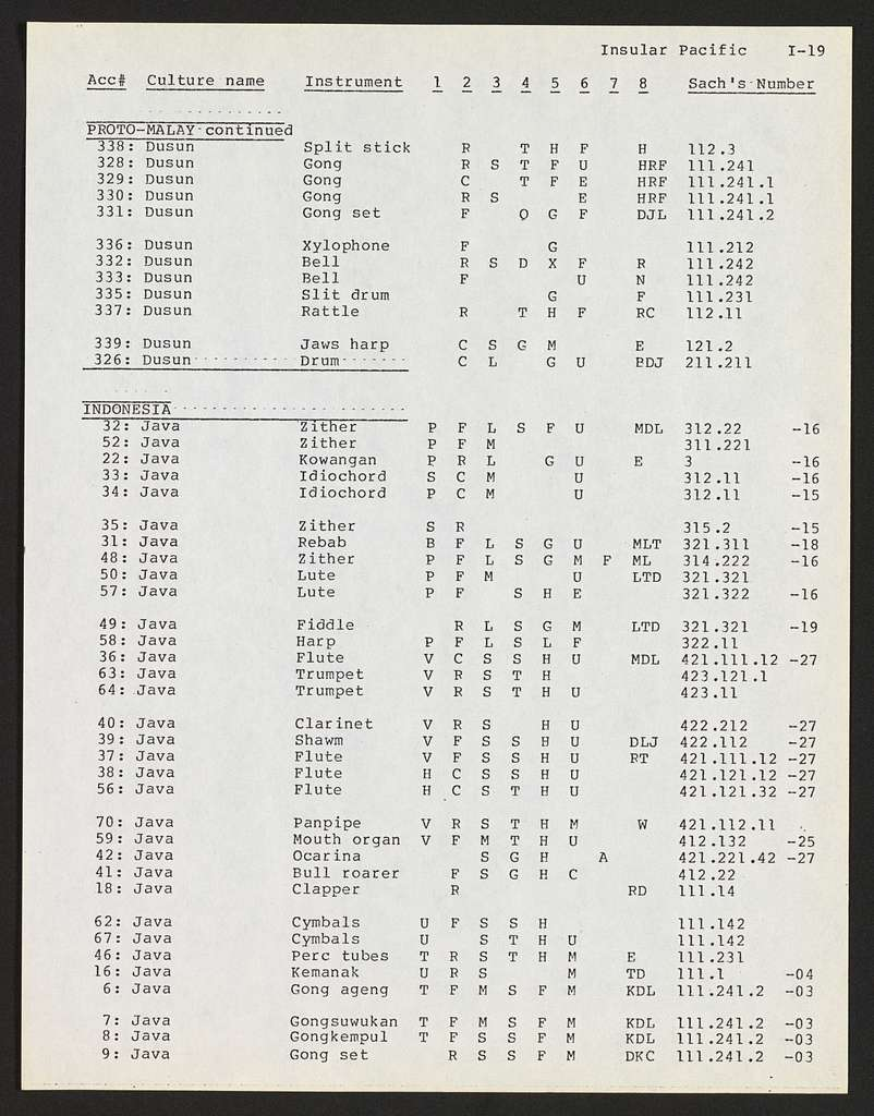 Alan Lomax Collection, Manuscripts, Performance style, studies, Instrument study, coding Sheets #3, Analysis, Instrument and ensemble AppendixAreal