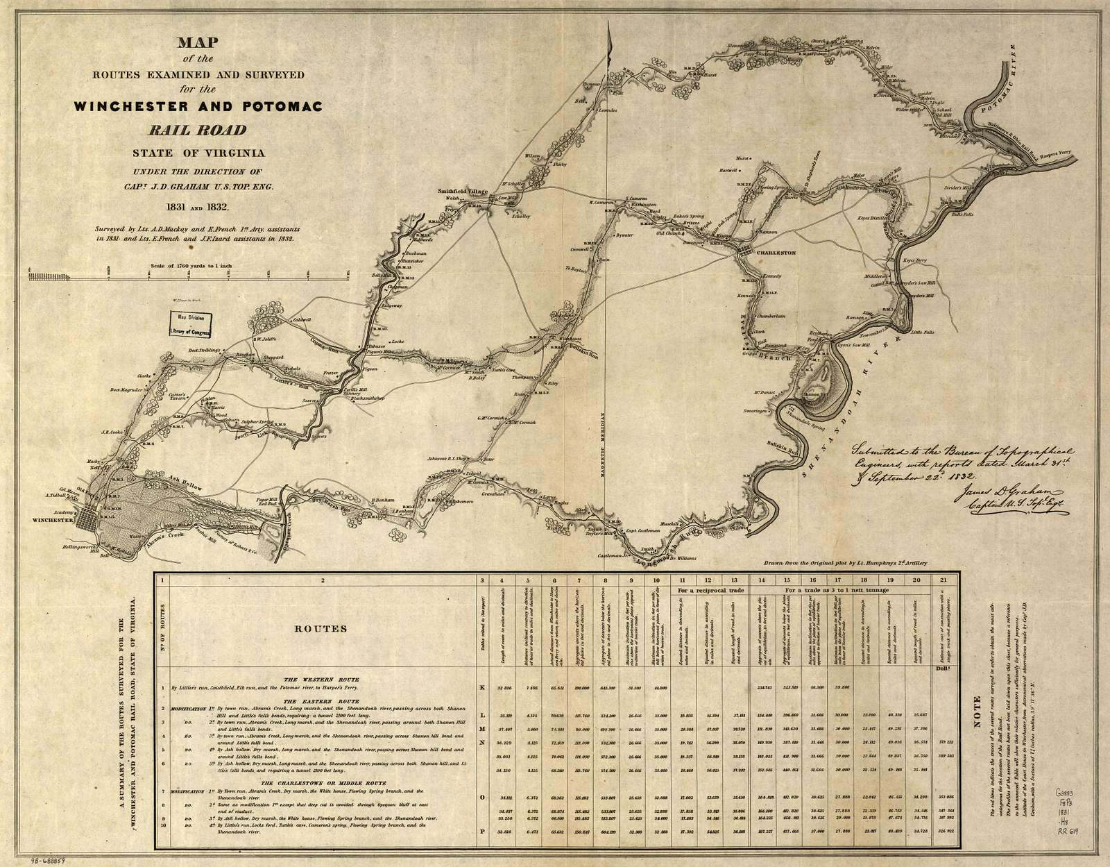 Map of the routes examined and surveyed for the Winchester and Potomac Rail Road, State of Virginia, under the direction of Capt. J. D. Graham, U.S. Top. Eng., 1831 and 1832; surveyed by Lts. A. D. Mackay and E. French, 1st Arty., assistants in 1831, and Lts. E. French and J. F. Izard, assistants in 1832; drawn from the original plot by Lt. Humphreys, 2d Artillery.