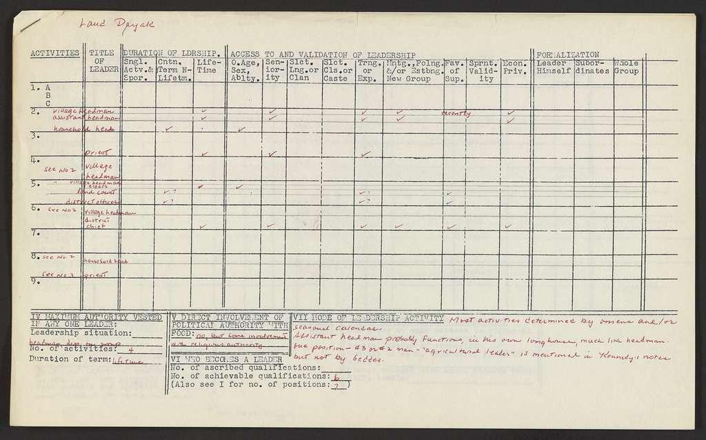 Alan Lomax Collection, Manuscripts, Performance style, studies, Leadership Study, Data, Raw data sheets, folder 2 of 2